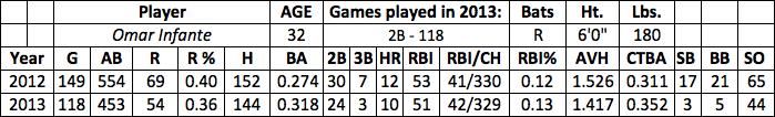 Omar Infante fantasy baseball