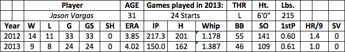 Jason Vargas fantasy baseball