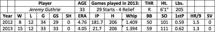 Jeremy Guthrie fantasy baseball