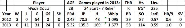 Wade Davis fantasy baseball