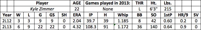 Kyle Zimmer fantasy baseball