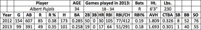 Albert Pujols fantasy baseball