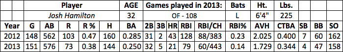 Josh Hamilton fantasy baseball