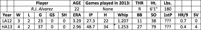 R.J. Alvarez fantasy baseball
