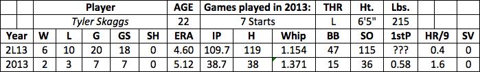 Tyler Skaggs fantasy baseball