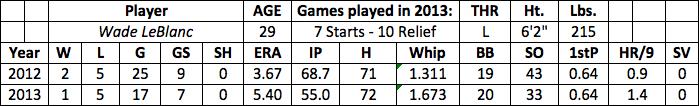 Wade LeBlanc fantasy baseball