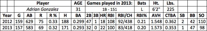 Adrian Gonzalez fantasy baseball