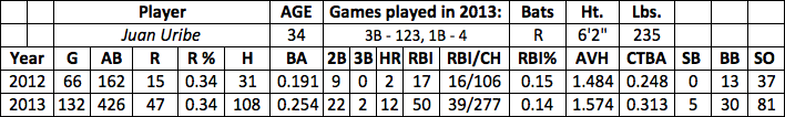 Juan Uribe fantasy baseball