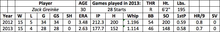 Zach Greinke fantasy baseball