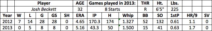 Josh Beckett fantasy baseball