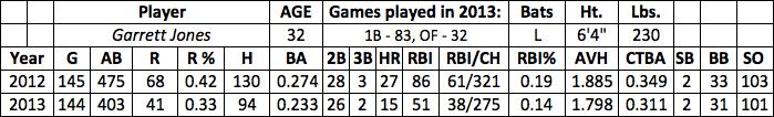 Garrett Jones fantasy baseball