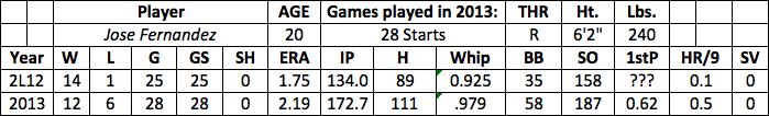 Jose Fernandez fantasy baseball