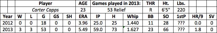 Carter Capps fantasy baseball