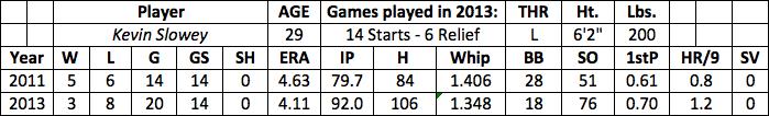 Kevin Slowey fantasy baseball