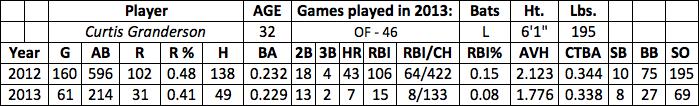 Curtis Granderson fantasy baseball