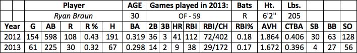 Ryan Braun fantasy baseball