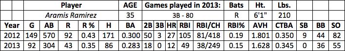 Aramis Ramirez fantasy baseball