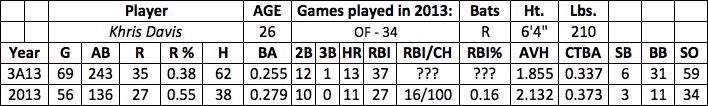 Khris Davis fantasy baseball