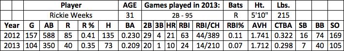 Rickie Weeks fantasy baseball