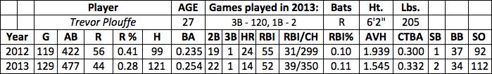 Trevor Plouffe fantasy baseball