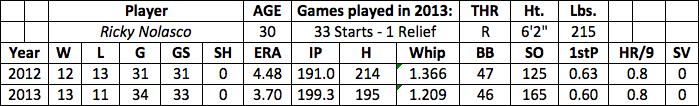 Ricky Nolasco fantasy baseball