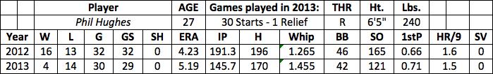 Phil Hughes fantasy baseball