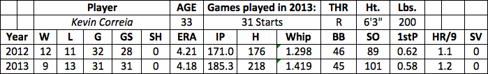 Kevin Correia fantasy baseball