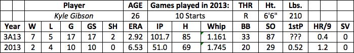 Kyle Gibson fantasy baseball