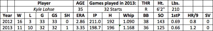 Kyle Lohse fantasy baseball