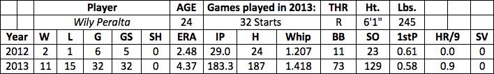 Wily Peralta fantasy baseball