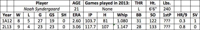 Noah Syndergaard fantasy baseball