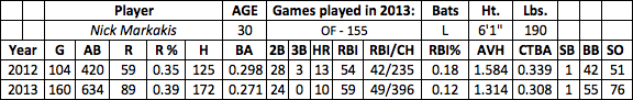 Nick Markakis fantasy baseball