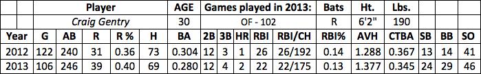 Craig Gentry fantasy baseball