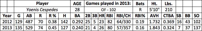 Yoenis Cespedes fantasy baseball