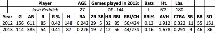 Josh Reddick fantasy baseball