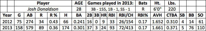 Josh Donaldson fantasy baseball