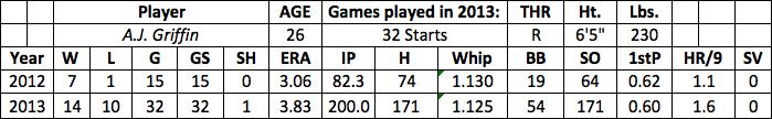 A.J. Griffin fantasy baseball