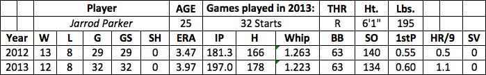 Jarrod Parker fantasy baseball