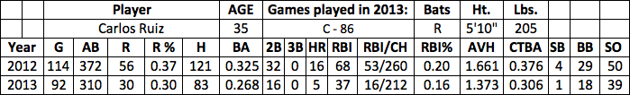 Carlos Ruiz fantasy baseball