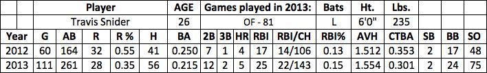 Travis Snider fantasy baseball
