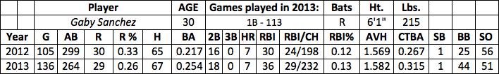 Gaby Sanchez fantasy baseball