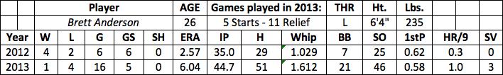 Brett Anderson fantasy baseball