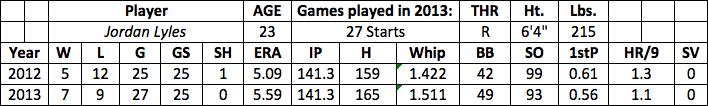Jordan Lyles fantasy baseball