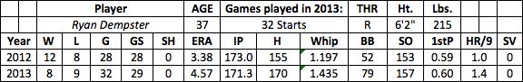 Ryan Dempster fantasy baseball