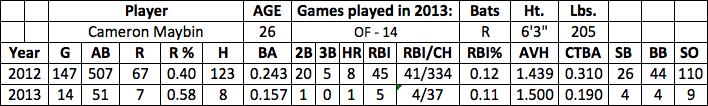 Cameron Maybin fantasy baseball