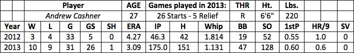 Andrew Cashner fantasy baseball