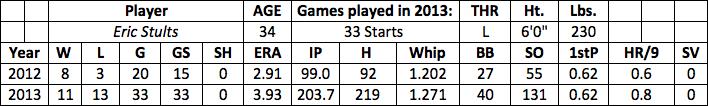 Eric Stults fantasy baseball