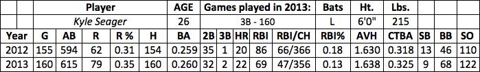 Kyle Seager fantasy baseball