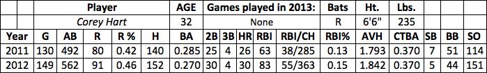 Corey Hart fantasy baseball