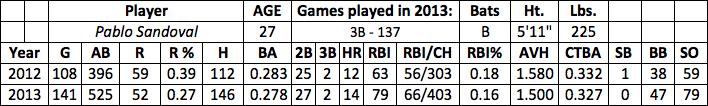 Pablo Sandoval fantasy baseball